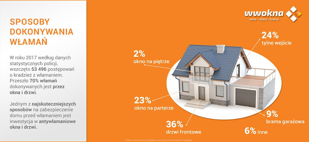Sposoby włamań do domów infografika
